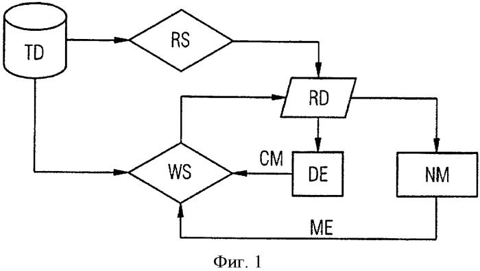 Способ компьютерной генерации управляемой данными модели технической системы, в частности газовой турбины или ветрогенератора