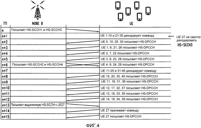 Общая реконфигурация радиоинтерфейса