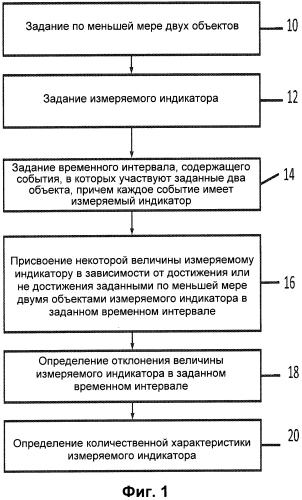 Способы и системы для определения количественных характеристик неправильной оценки индикаторов ставок