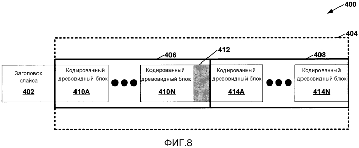 Заполнение незначащей информацией сегментов в блоках уровня абстракции сети кодированного слайса