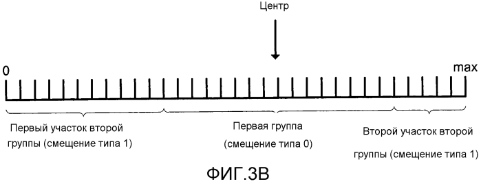 Фильтр адаптивного смещения центральной полосы для видеокодирования