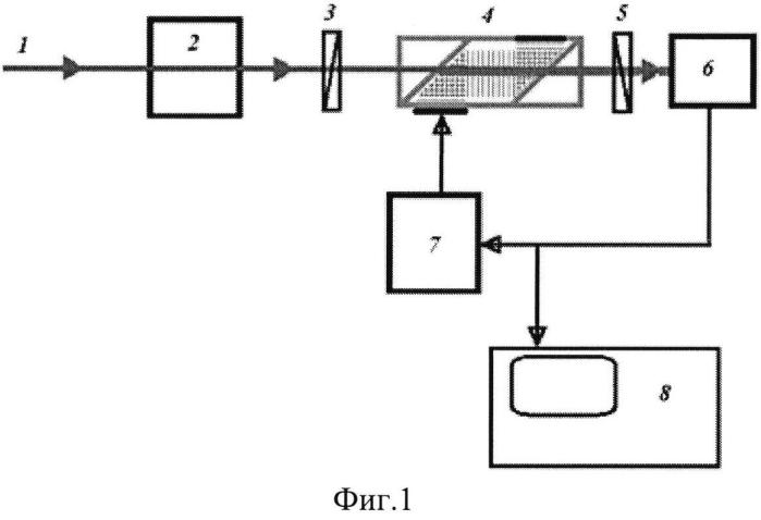 Акустооптический анализатор спектра