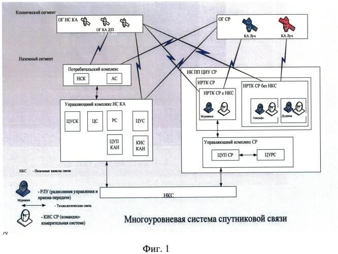 Многоуровневая система спутниковой связи