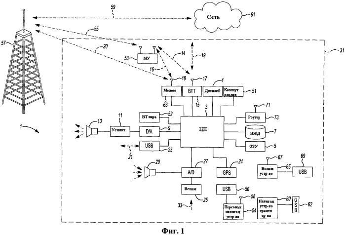 Системы управления личными данными и событиями на транспортном средстве