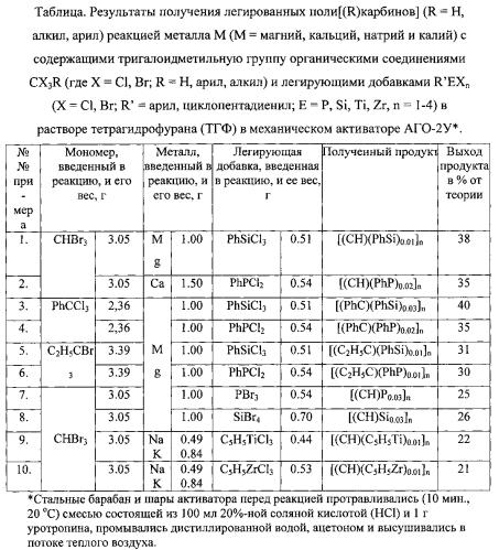 Способ получения легированных поли[(r)карбинов] (r=h, алкил, арил)