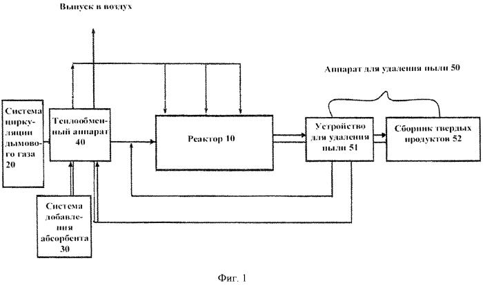 Система очистки и утилизации дымового газа и способ