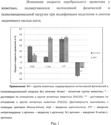 Фармацевтическая композиция биофлавоноидов гесперидина и пиностробина, обладающая эндотелиопротекторным, антикоагулянтным и актопротекторным действием