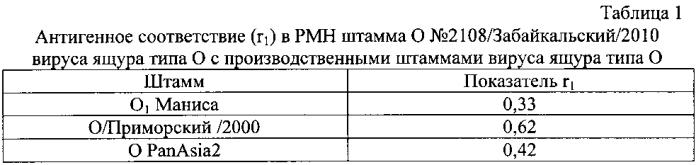 Штамм o №2108/забайкальский/2010 вируса ящура aphtae epizooticae типа о для изготовления биопрепаратов для диагностики ящура типа о