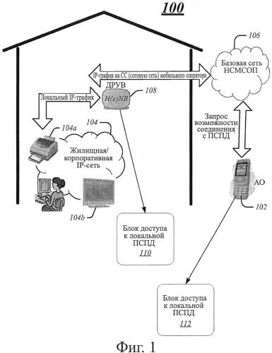 Способ и система управления сетевым доступом