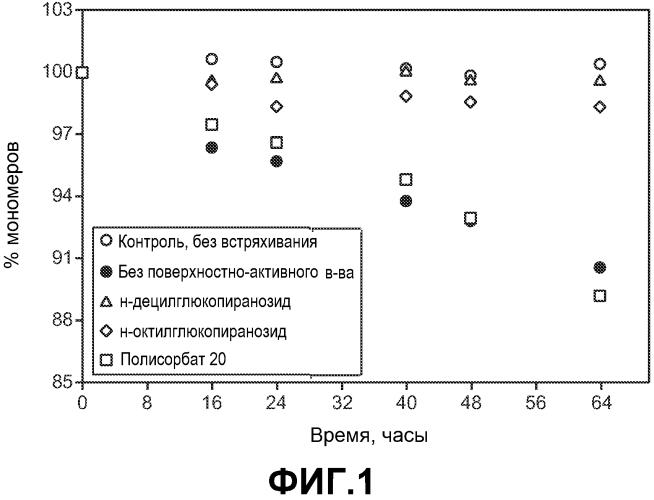 Композиции и способы, включающие алкилгликозиды, для стабилизации содержащих белки составов