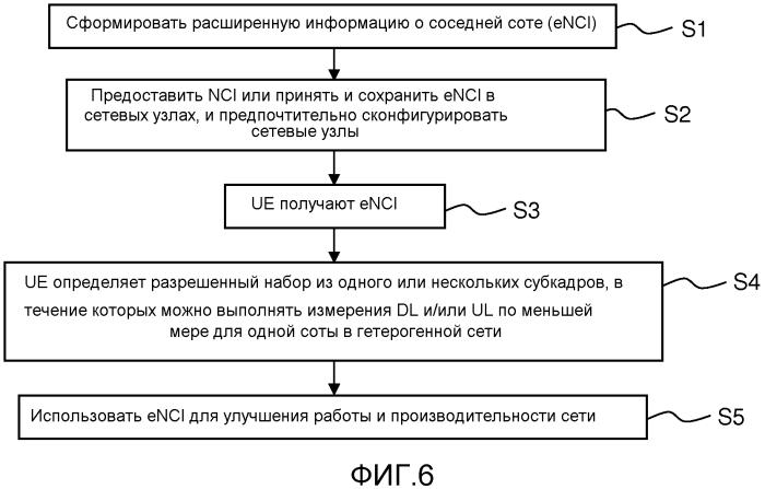 Сбор информации о соте для улучшения работы сети в гетерогенной среде