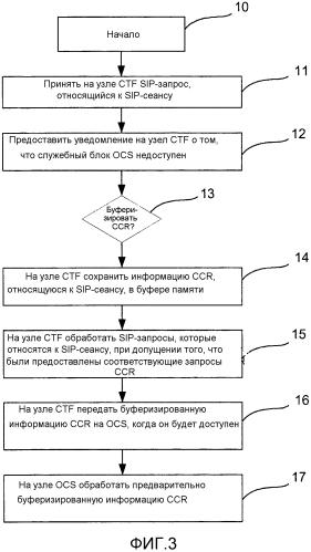 Способ связи между узлами подсистемы ip-мультимедиа