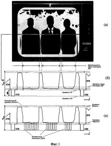 Способ передачи данных в кадре стандартного видеосигнала