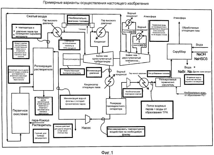 Производство дикарбоновой кислоты с минимальным образованием сточных вод
