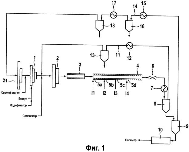 Процесс полимеризации или сополимеризации этиленненасыщенных мономеров при наличии свободнорадикальных инициаторов полимеризации