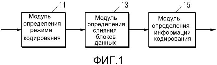 Способ и устройство для кодирования видео посредством использования слияния блоков и способ и устройство для декодирования видео посредством использования слияния блоков