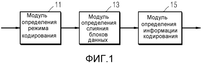 Способ и устройство для кодирования видео посредством использования слияния блоков, и способ и устройство для декодирования видео посредством использования слияния блоков
