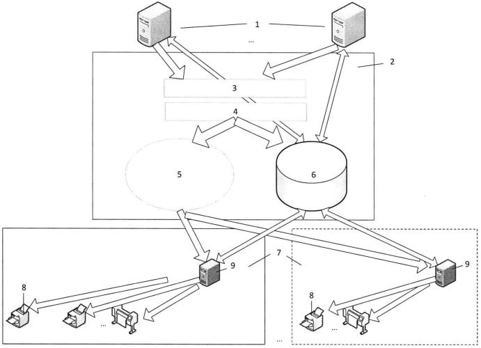 Способ реализации сетевой печати