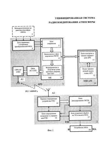 Унифицированная система радиозондирования атмосферы