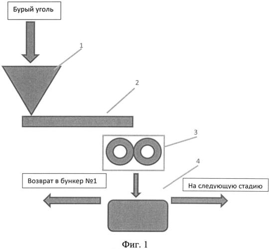 Технологическая линия по производству твердых и жидких гуминовых препаратов с содержанием солей гуминовых кислот до 95%