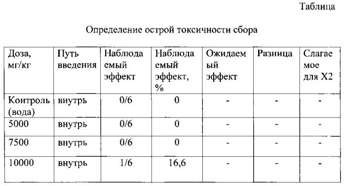 Сбор лекарственных растений для лечения функционального расстройства желчного пузыря при гипертонически-гиперкинетическом типе дискинезии