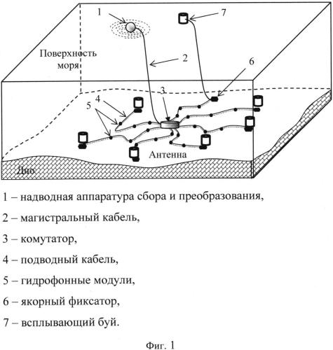 Геофизический комплекс для мониторинга и морской сейсморазведки