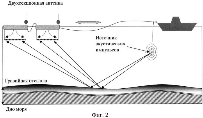 Буксируемое устройство для измерения акустических характеристик морского грунта