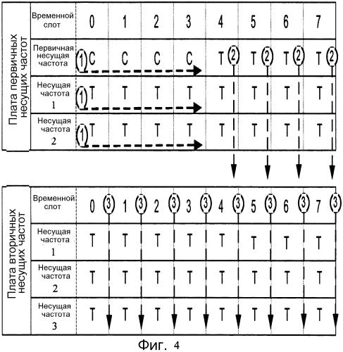 Способ и устройство управления ресурсами усилителя мощности на нескольких несущих частотах