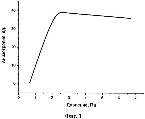 Способ селективного реактивного ионного травления полупроводниковой гетероструктуры