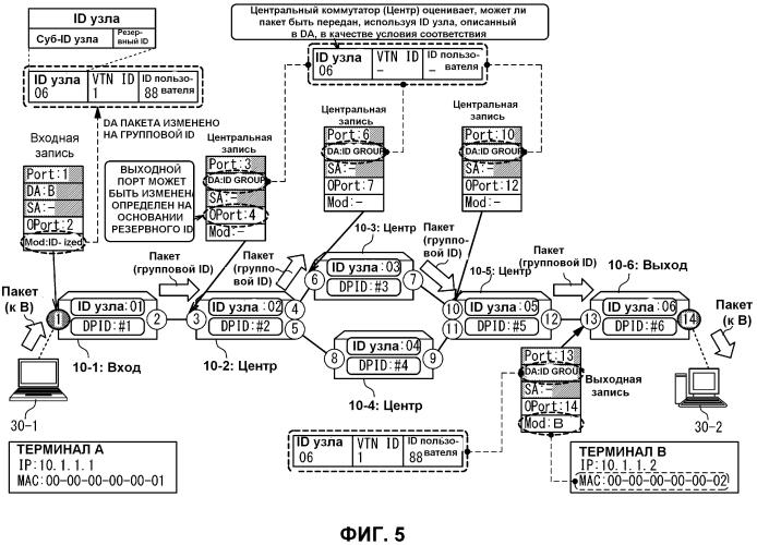 Сетевая система и способ маршрутизации