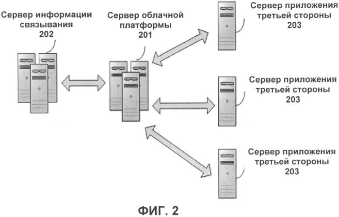 Способ и система для посещения приложения третьей стороны через облачную платформу