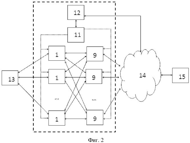 Способ построения сетей передачи данных с повышенным уровнем защиты от ddоs-атак