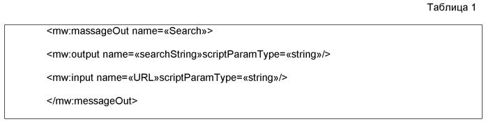 Способ и устройство для создания комплексного интерфейса пользователя