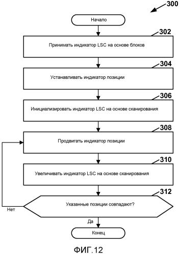 Вывод позиции в порядке сканирования последнего значимого коэффициента преобразования при кодировании видеосигнала