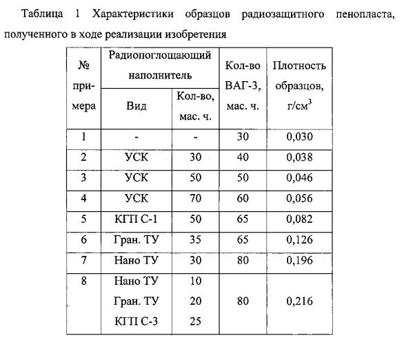 Композиция для получения радиозащитного фенолформальдегидного пенопласта