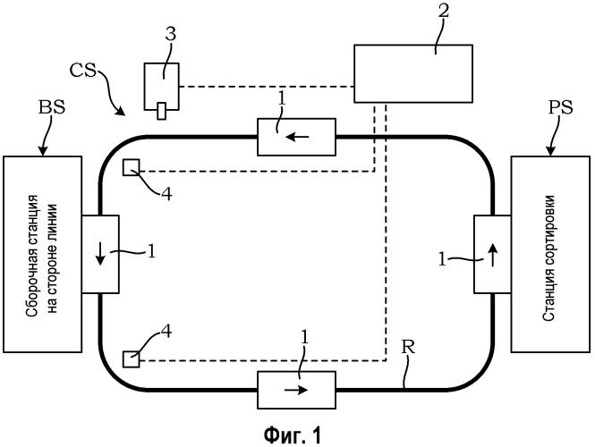 Система управления зарядом для автоматически управляемого транспортного средства