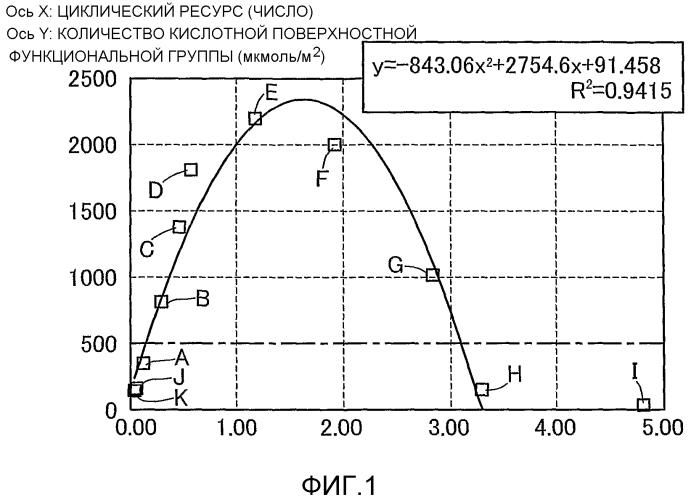 Гибридная отрицательная пластина для свинцо-вокислотной аккумуляторной батареи и свинцово-кислотная аккумуляторная батарея