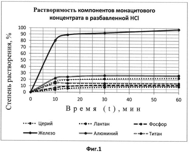 Способ переработки железосодержащих монацитовых концентратов