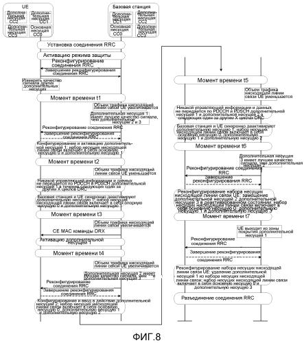 Способ и устройство для осуществления администрирования несущих в системе с агрегацией несущих