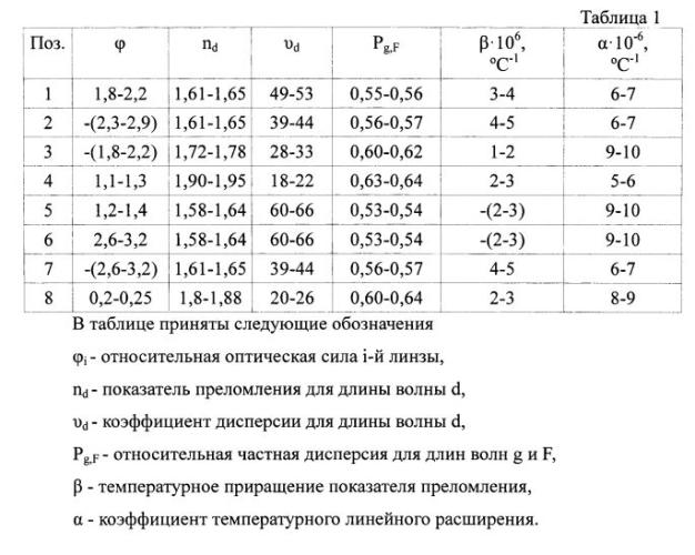 Апохроматический атермальный объектив (варианты)
