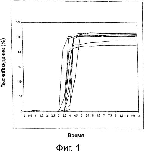 Таблетки с регулируемым по месту и времени высвобождением глюкокортикоида в желудочно-кишечном тракте