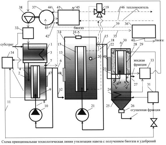 Линия утилизации навоза с получением биогаза и удобрений