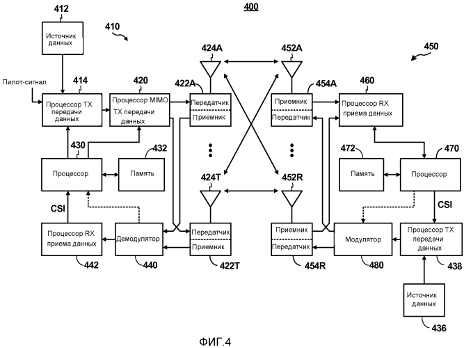 Обратный канал ввода данных пользователем для беспроводных дисплеев