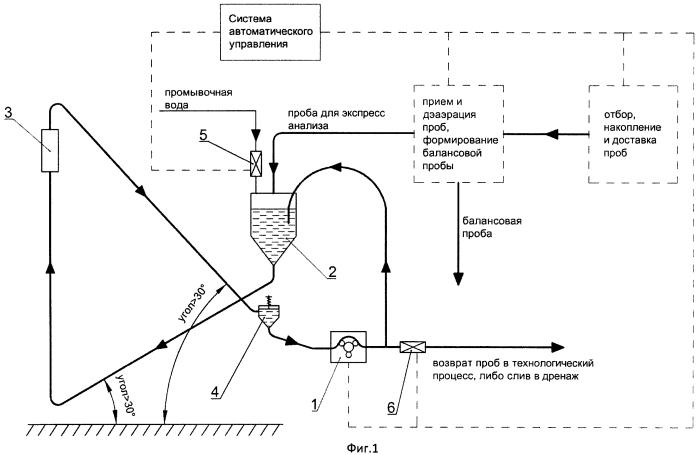 Автоматический комплекс циркуляционной пробоподачи