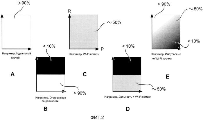 Диагностика неисправностей wi-fi подключения посредством измерения времени полного обхода пакетов, посланных с разными скоростями модуляции