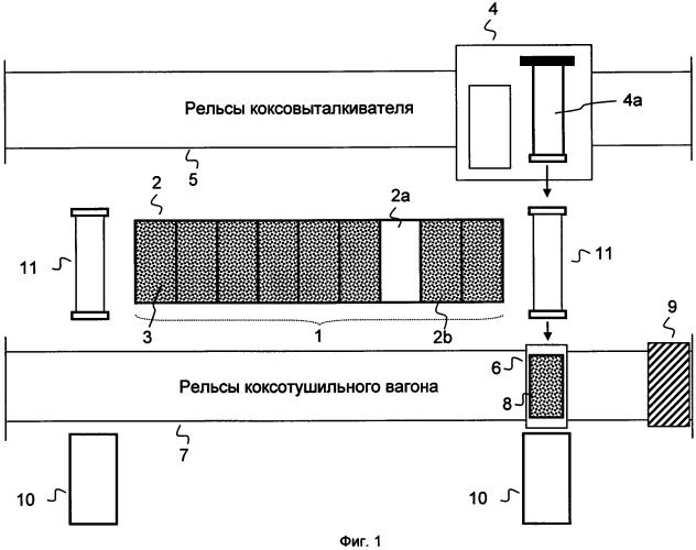 Устройство и способ выгрузки потушенного или непотушенного кокса из коксотушильного вагона на приемное устройство