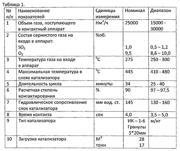 Способ окисления so2 в so3 в нестационарном режиме при переработке низкоконцентрированных сернистых газов