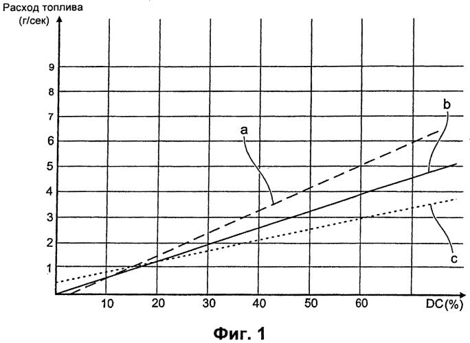 Способ оценки работы топливной форсунки