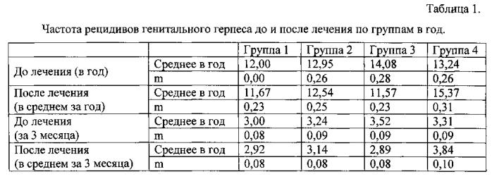 Способ снижения частоты рецидивов и выраженности симптомов генитального герпеса