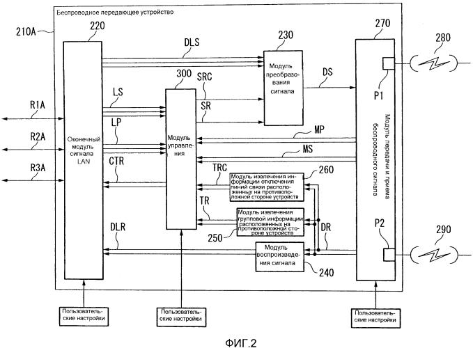 Беспроводное передающее устройство, способ пересылки информации отказа и способ уведомления информации отказа
